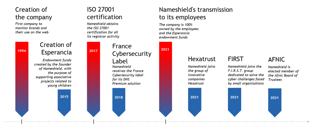 History of Nameshield group