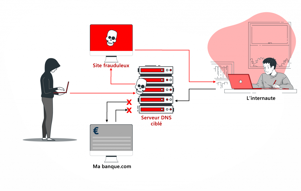 How to fight against Spoofing?